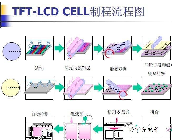 从前面兴宇合技术人员提供的TFT 与其他 LCD 对比中,我们可以看出 TFT-LCD 具备多方面的优势( TFT-LCD特点 ),那么 TFT-LCD 是通过怎样的制造工艺来发挥出其在显示屏中的巨大优势的呢,本文将详细介绍 TFT-LCD 的制造工艺。 TFT-LCD 的制造工艺有以下几部分:在 TFT 基板上形成 TFT 阵列;在彩色滤光片基板上形成彩色滤光图案及 ITO 导电层;用两块基板形成液晶盒;安装外围电路、组装背光源等的模块组装。  1.