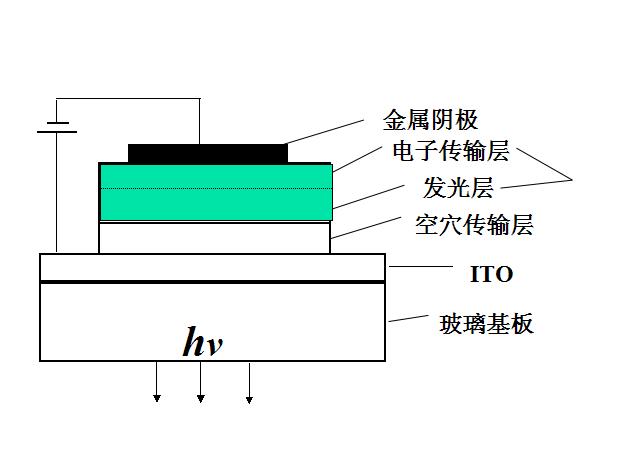 首先我们从命名中可以看出OLED是发光二极管(LED)中的一种,OLED全称为Organic Light-Emitting Diode,即有机发光二极管显示器,是指有机半导体材料和发光材料在电流驱动下而达到发光并实现显示的技术。