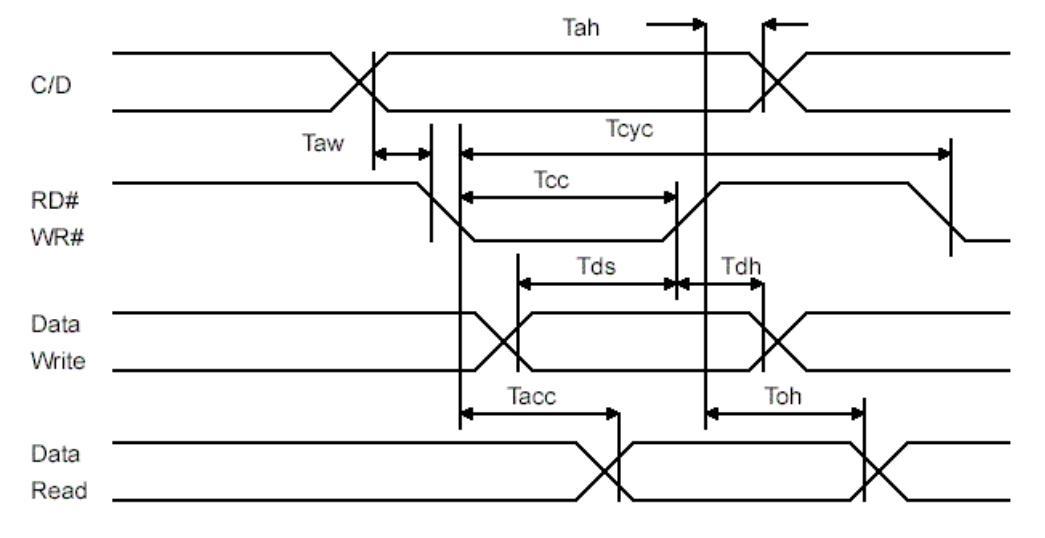 128128液晶规格书 兴宇合电子128128液晶显示模块规格说明书 1.液晶显示模块使用须知 (详情请参照液晶屏保护的文章《LCD液晶屏需要屏保设置吗,液晶屏应该怎样养护?》) A.请避免液晶显示模块激烈振动或者对产品进行改造 B.请不要在PCB上钻孔,改变其外形或更换零件 C.请勿拆散液晶显示模块 D.