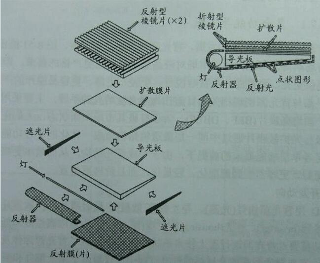 产品基本信息 产品编号:XBL0616G01A 背光颜色:黄绿 工艺类别:插件 外形尺寸:32.0*10.0*2.5 元件数量 反射贴布:1 扩散贴布:1 遮光贴布:2 导光板:1 LED灯:1   电路图示  led背光源保存及焊接要求 为使led背光源的反射膜和扩散膜与导光板之间的粘着不受外界环境影响,我公司兴宇合电子所生产的LED背光源推荐保存温度为2510摄氏度。推荐LED背光源保存在湿度在6520RH范围的环境中, 焊接温度2605摄氏度,焊接时间小于3秒,烙铁功率小于30W,焊接点距LED