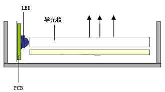 侧光式结构