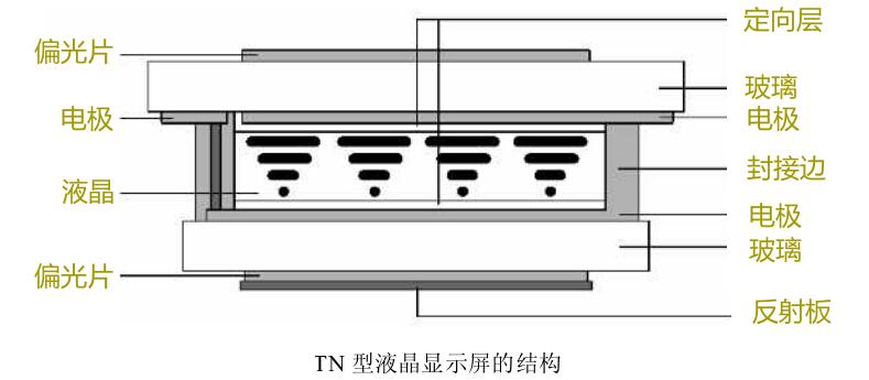 tn液晶面板结构与原理解析