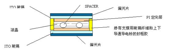 tn和stn制作流程.   普通tn和stn型产品结构示意图